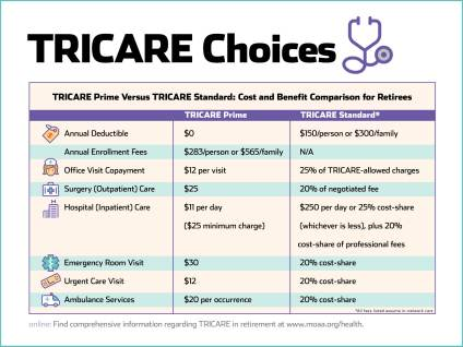 tricare choices mag