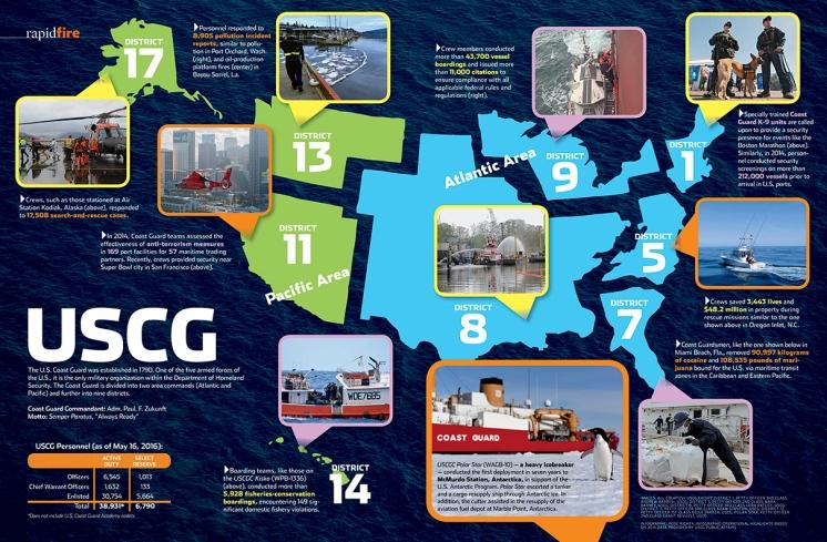USCG graphic